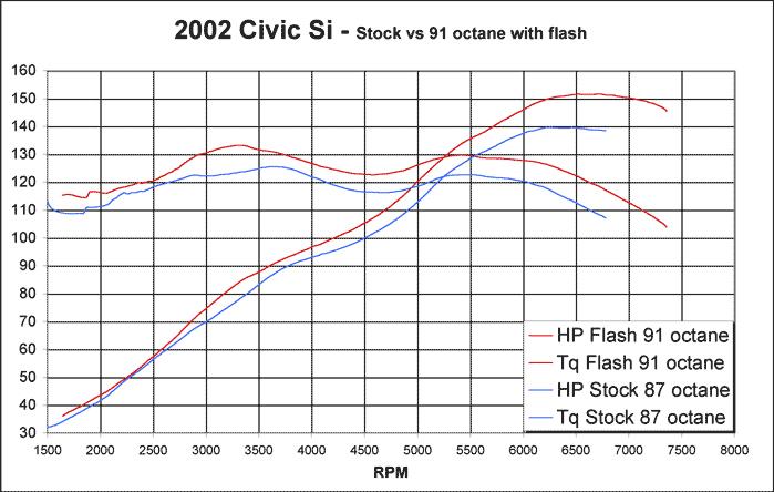 HD K20A3 Si hondata reflash 2002 2004 honda civic si (ep3) k series parts k20a3 ecu wiring diagram at alyssarenee.co